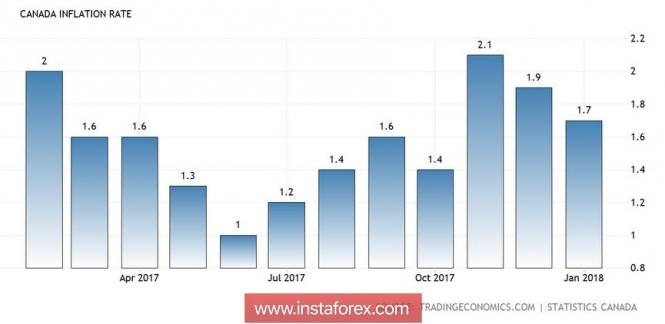 USD/CAD: цугцванг для Канады
