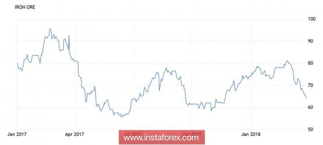 AUD/USD: иллюзия роста австралийской валюты