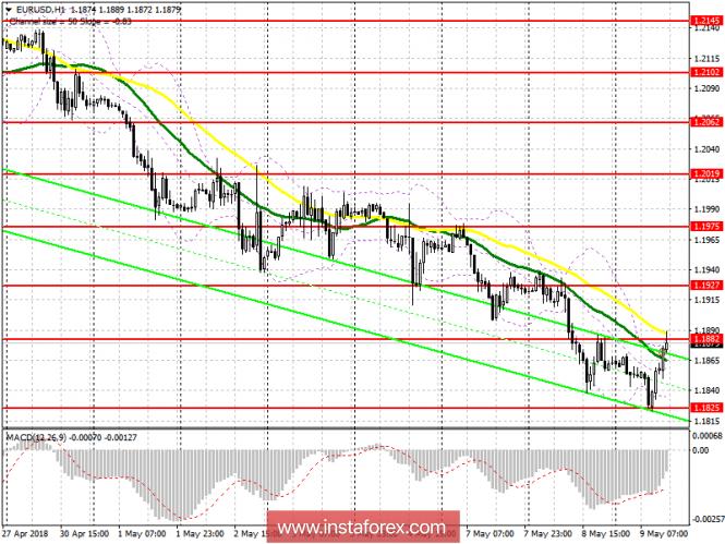 Торговый план на американскую сессию 9 мая EUR/USD
