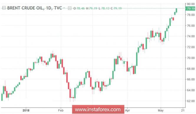 USD/RUR: между нефтью и Минфином