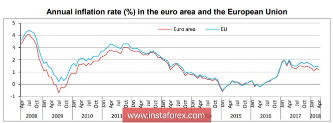 Евро продолжит обновлять минимумы