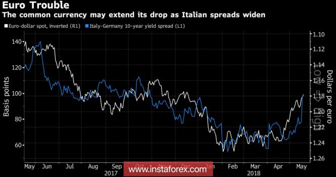 Евро получил черную метку из Италии