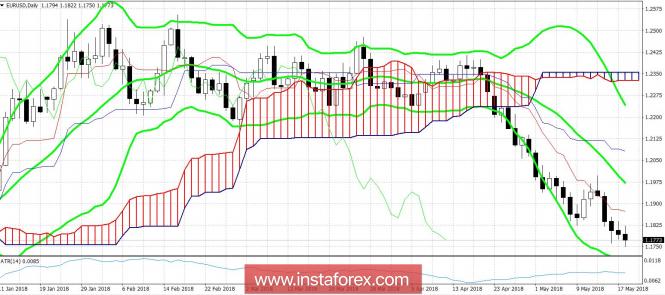 EUR/USD: призрачный «Italexit» пугает рынок