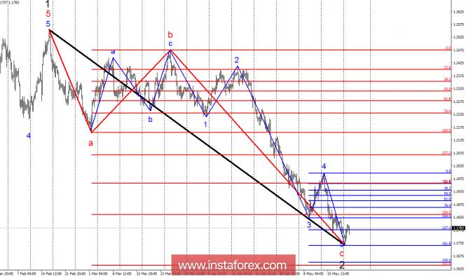 Волновой анализ EUR/USD за 22 мая. Евровалюта получает шансы на восстановление.
