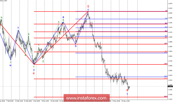 Волновой анализ GBP/USD за 22 мая. Фунт стерлингов продолжает падение в бездну.