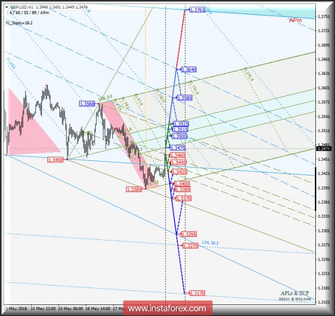 GBP/USD h1. Варианты развития движения c 22 мая 2018 г