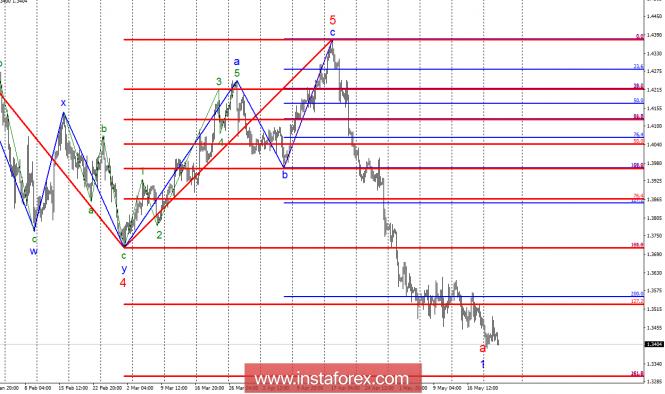 Волновой анализ GBP/USD за 23 мая