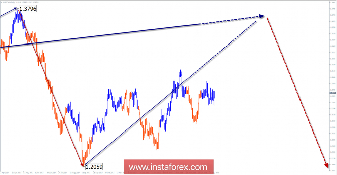 Обзор USD/CAD на неделю от 23 мая по упрощенному волновому анализу