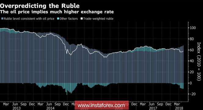Рубль охладел к нефти