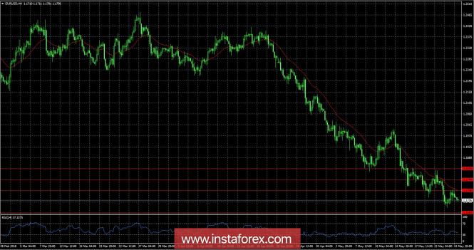Обзор EUR/USD от 25.05