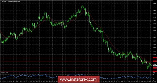 Обзор GBP/USD на 25.05