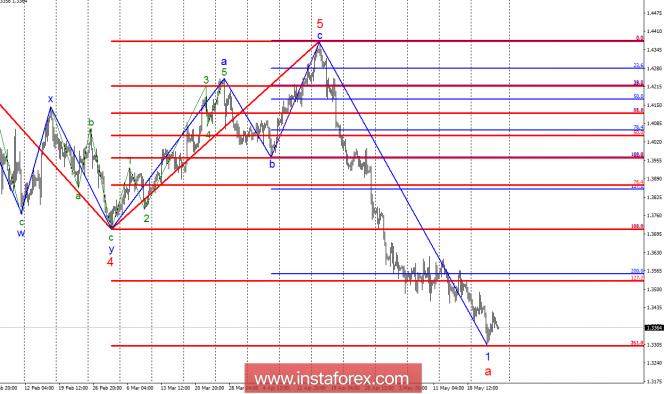 Волновой анализ GBP/USD за 25 мая