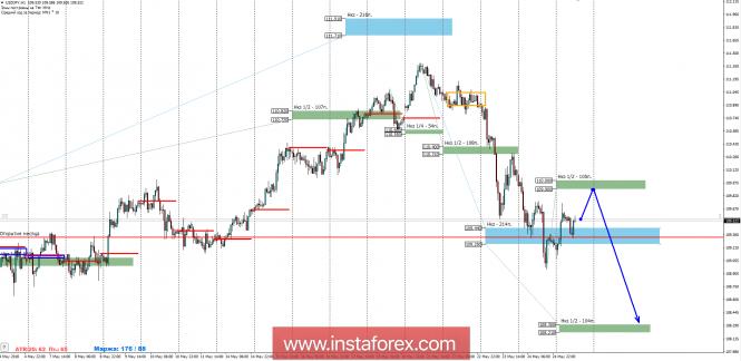 Форекс контрольные зоны фондовая биржа для начинающих