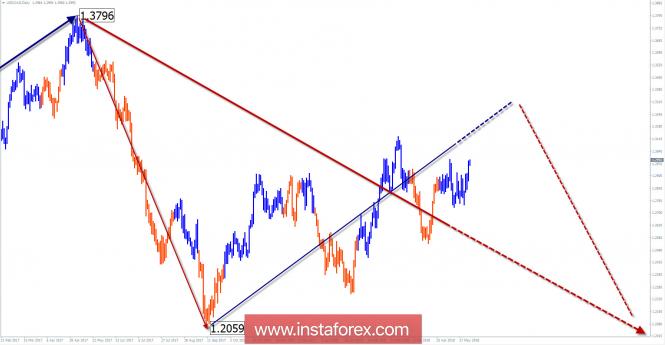 Обзор USD/CAD на неделю от 28 мая по упрощенному волновому анализу