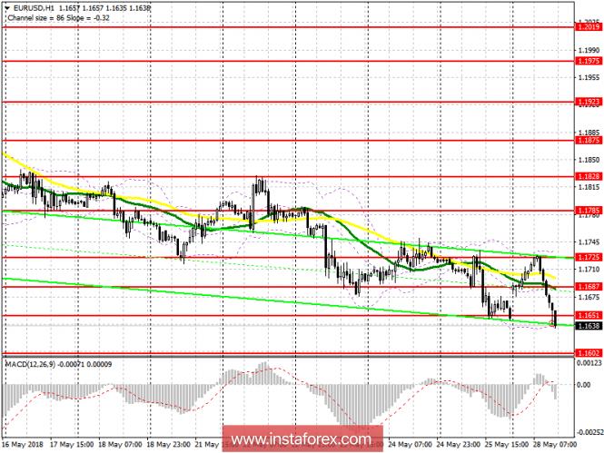 Торговый план на американскую сессию 28 мая EUR/USD