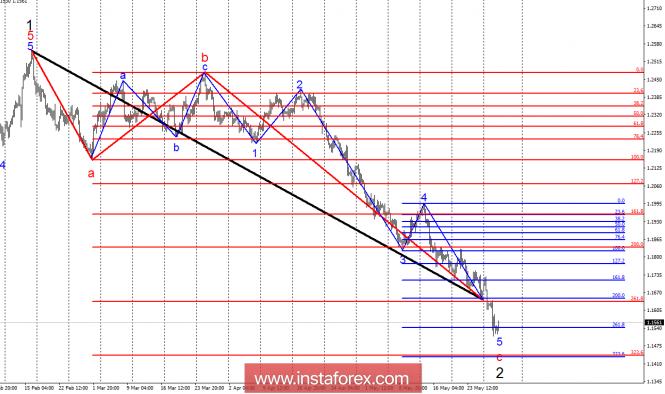 Волновой анализ EUR/USD за 30 мая. Фундамент продолжает толкать евро вниз.