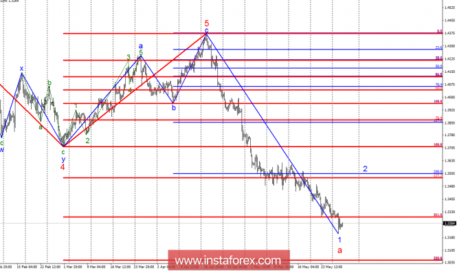 Волновой анализ GBP/USD за 30 мая. 33 фигура была лишь временным барьером.