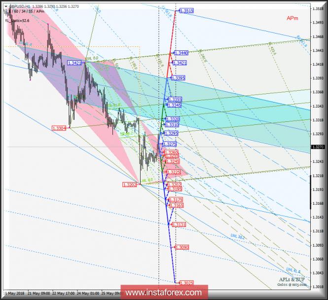 GBP/USD h1. Варианты развития движения c 30 мая 2018 г