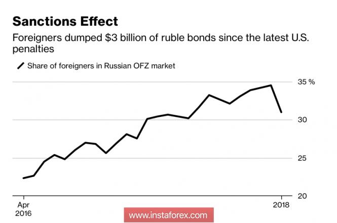 Рубль зализывает раны