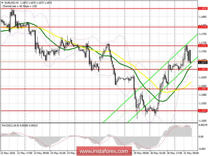 Торговый план на американскую сессию 31 мая EUR/USD