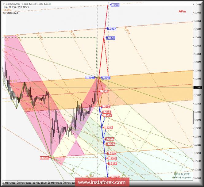 GBP/USD m30. Варианты развития движения c 31 мая 2018 г
