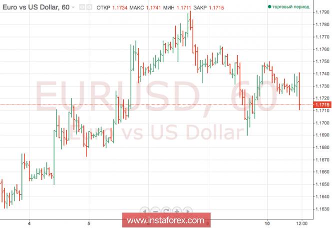 Доллар незначительно прибавляет в цене в ожидании выхода отчетности