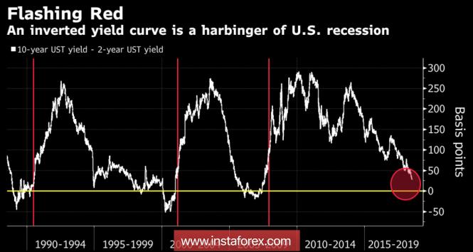 Рубль делает ставку на рецессию