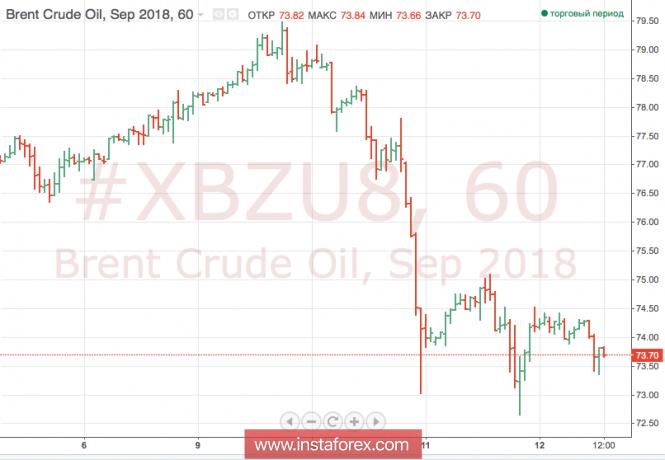 Нефть торгуется разнонаправленно, опасаясь роста предложения