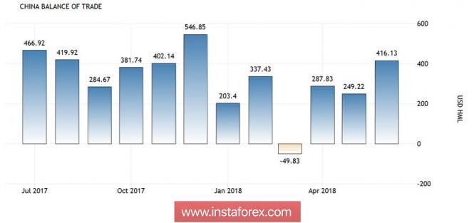Почему дешевеет иена