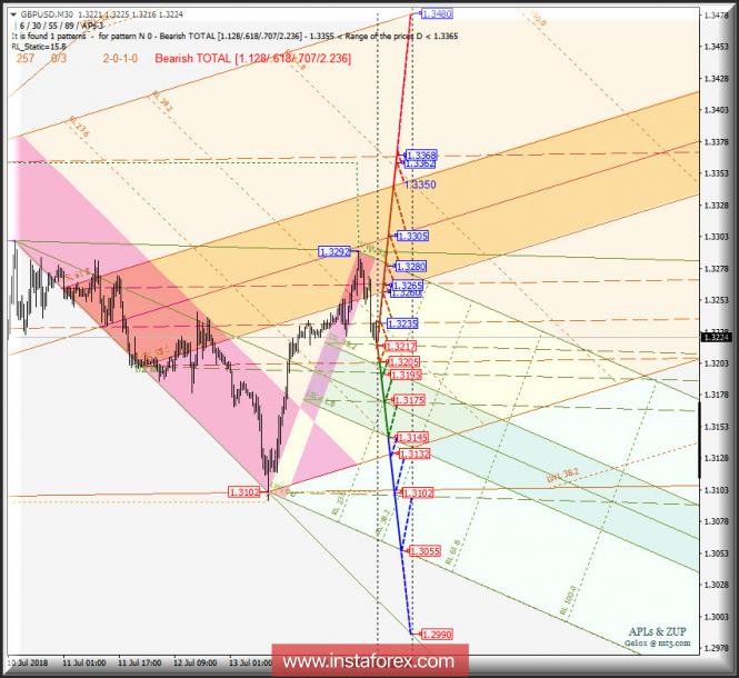 GBP/USD m30. Варианты развития движения c 17 июля 2018 г