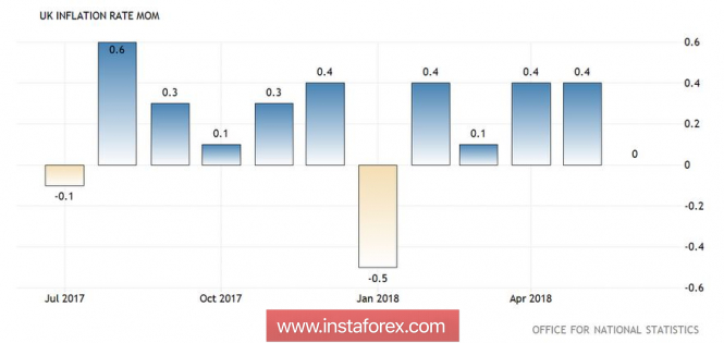 GBP/USD: тройной удар по позициям фунта