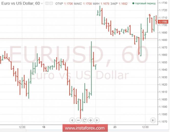 Евро падает; bitcoin поднялся выше 8000 долларов