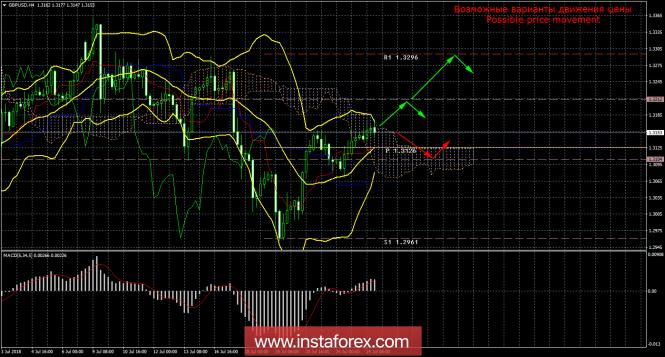 GBP/USD. 25 июля