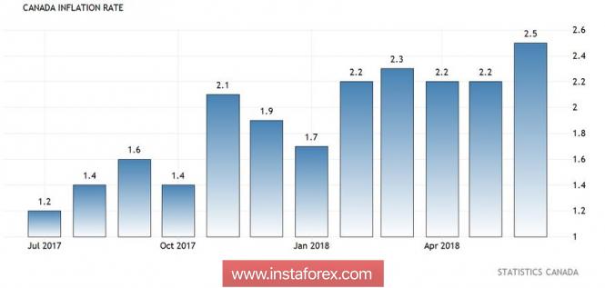 USD/CAD: канадский доллар сохраняет потенциал для дальнейшего роста