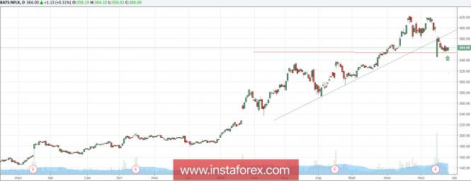 JP Morgan: Подходящее время для покупок акций Netflix