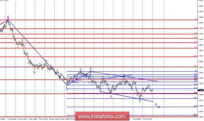 Волновой анализ GBP/USD за 30 июля