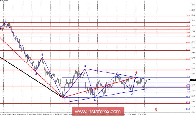 Волновой анализ EUR/USD за 31 июля