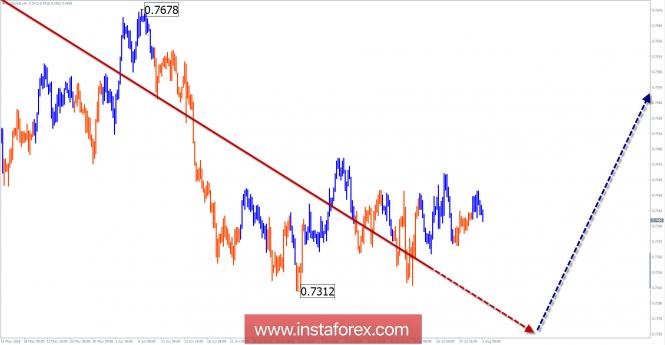 Обзор AUD/USD на неделю от 1 августа по упрощенному волновому анализу