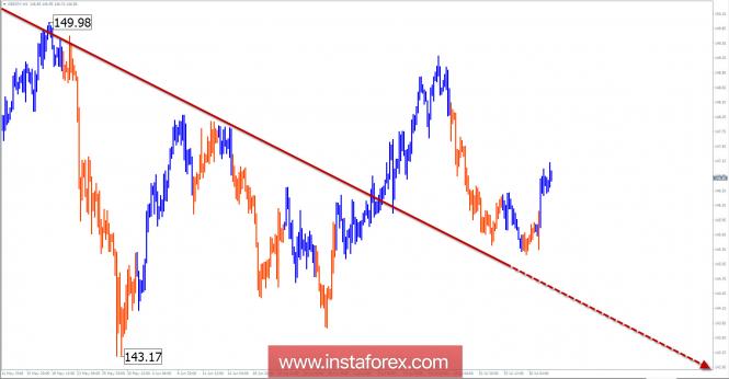 Обзор GBP/JPY на неделю от 1 августа по упрощенному волновому анализу