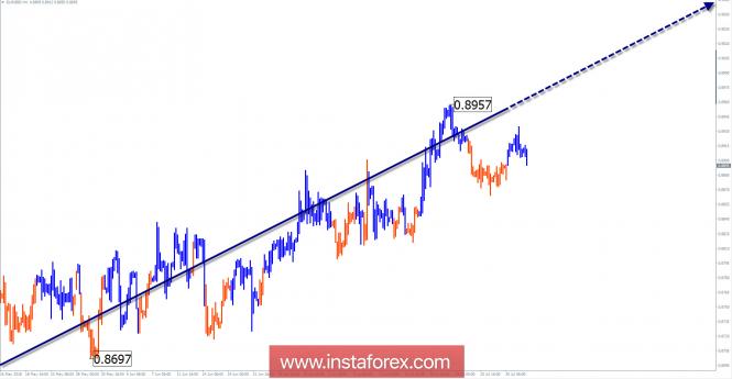 Обзор EUR/GBP на неделю от 1 августа по упрощенному волновому анализу