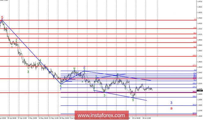 Волновой анализ GBP/USD за 2 августа