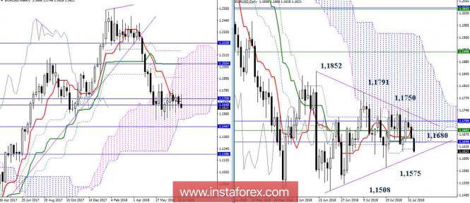 Дневной обзор EUR/USD на 02.08.18