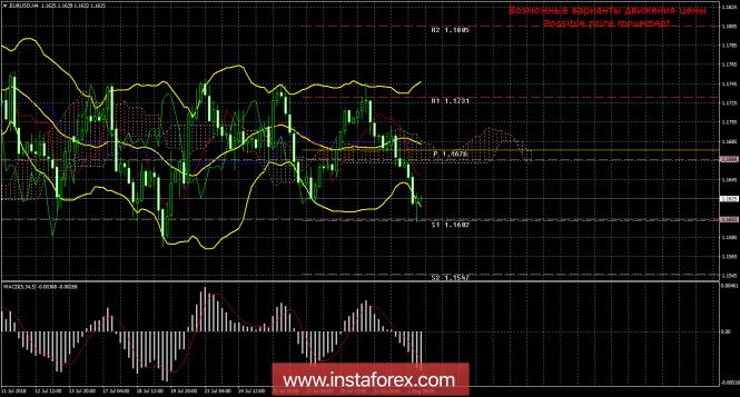 EUR/USD. 2 августа. Итоги дня