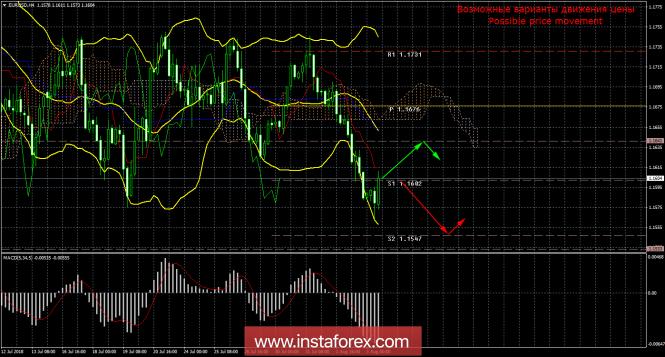 EUR/USD. 3 августа. Итоги дня