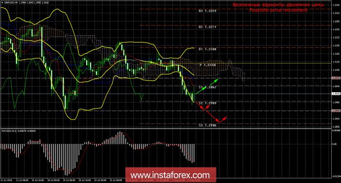 GBP/USD. 3 августа. Итоги дня