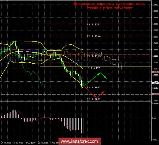 GBP/USD. 6 августа. Итоги дня