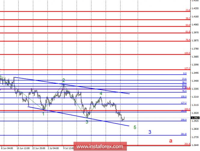 Волновой анализ GBP/USD за 7 августа