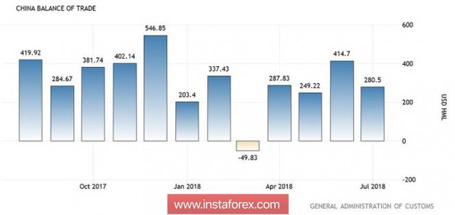 EUR/GBP: северный тренд в самом разгаре