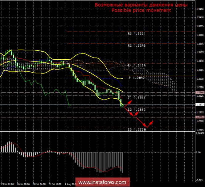 GBP/USD. 8 августа. Итоги дня. Фунт стерлингов не сумел даже скорректироваться против доллара.