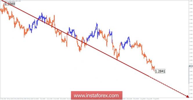 Обзор GBP/USD на неделю от 9 августа по упрощенному волновому анализу